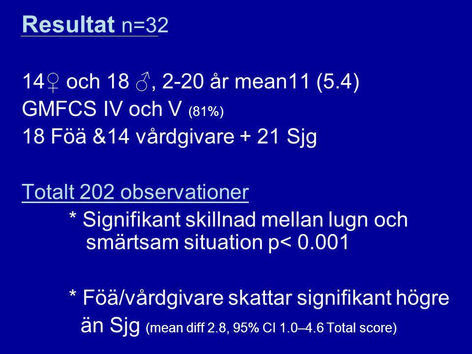 Resultat n=32 14♀ och 18 ♂, 2-20 år mean11 (5.4) GMFCS IV och V (81%) 18 Föä &14 vårdgivare + 21 Sjg Totalt 202 observationer * Signifikant skillnad m
