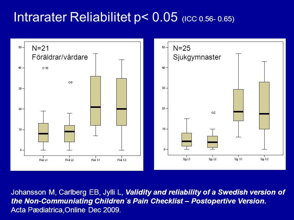 N=21 Föräldrar/vårdare N=25 Sjukgymnaster Intrarater Reliabilitet p< 0.05 (ICC 0.56- 0.65) Johansson M, Carlberg EB, Jylli L, Validity and reliability