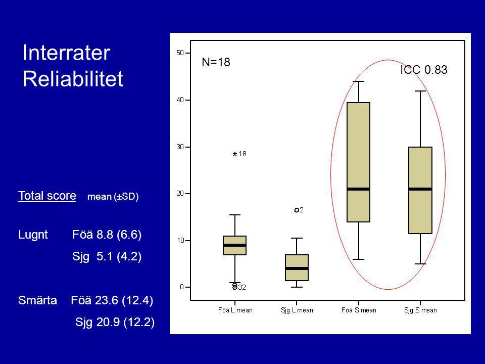 N=18 Interrater Reliabilitet Total score mean (±SD) Lugnt Föä 8.8 (6.6) Sjg 5.1 (4.2) Smärta Föä 23.6 (12.4) Sjg 20.9 (12.2) ICC 0.83