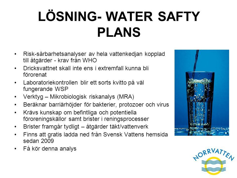 LÖSNING- WATER SAFTY PLANS Risk-sårbarhetsanalyser av hela vattenkedjan kopplad till åtgärder - krav från WHO Dricksvattnet skall inte ens i extremfal