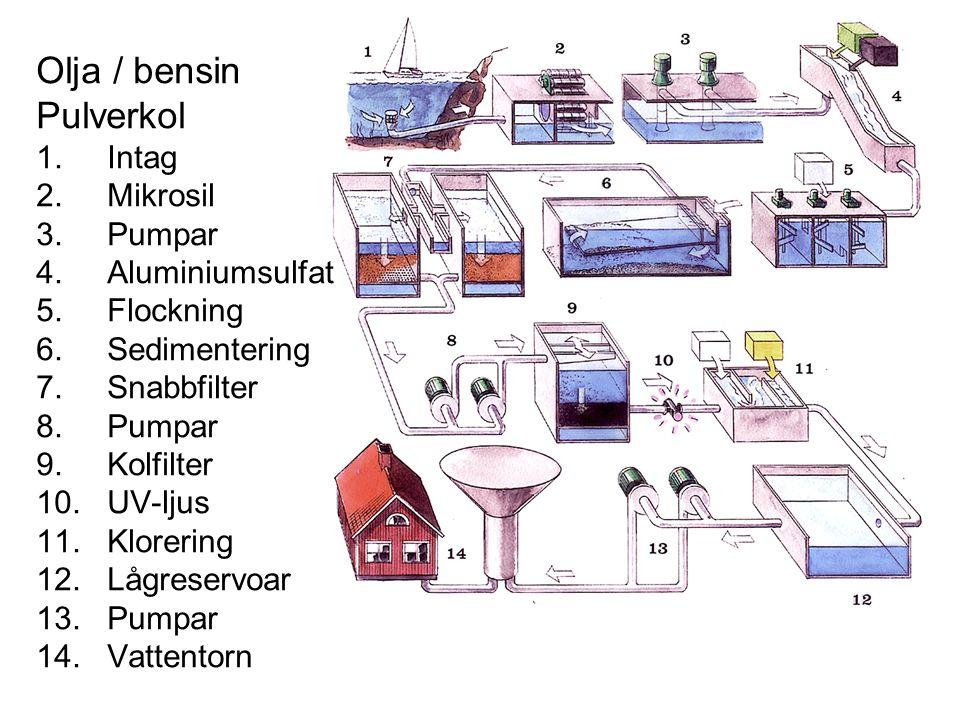 Olja / bensin Pulverkol 1. Intag 2. Mikrosil 3. Pumpar 4. Aluminiumsulfat 5. Flockning 6. Sedimentering 7. Snabbfilter 8. Pumpar 9. Kolfilter 10. UV-l