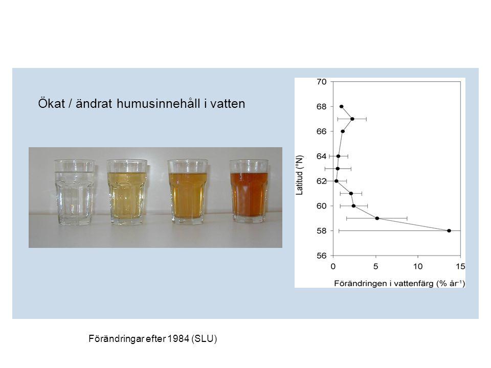 Ökat / ändrat humusinnehåll i vatten Förändringar efter 1984 (SLU) Medeltemperaturhöjning och förändrad avrinning påverkar vattenkvaliteten i tillrinn