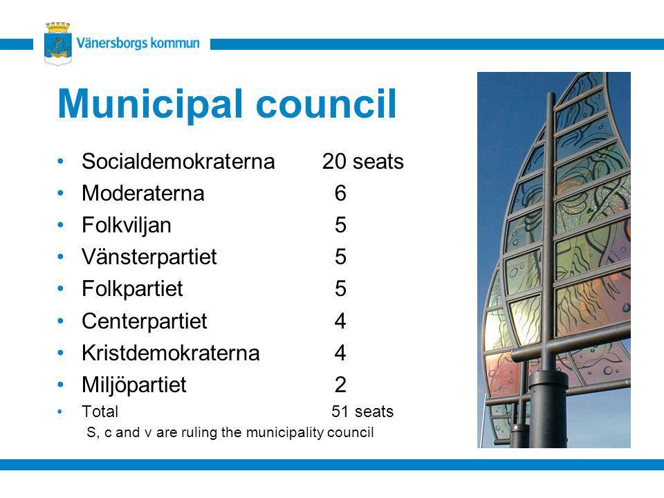 Municipal council Socialdemokraterna20 seats Moderaterna 6 Folkviljan 5 Vänsterpartiet 5 Folkpartiet 5 Centerpartiet 4 Kristdemokraterna 4 Miljöpartie