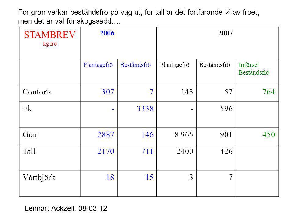 STAMBREV kg frö 20062007 PlantagefröBeståndsfröPlantagefröBeståndsfröInförsel Beståndsfrö Contorta307714357764 Ek-3338-596 Gran28871468 965901450 Tall21707112400426 Vårtbjörk181537 Lennart Ackzell, 08-03-12 För gran verkar beståndsfrö på väg ut, för tall är det fortfarande ¼ av fröet, men det är väl för skogssådd….