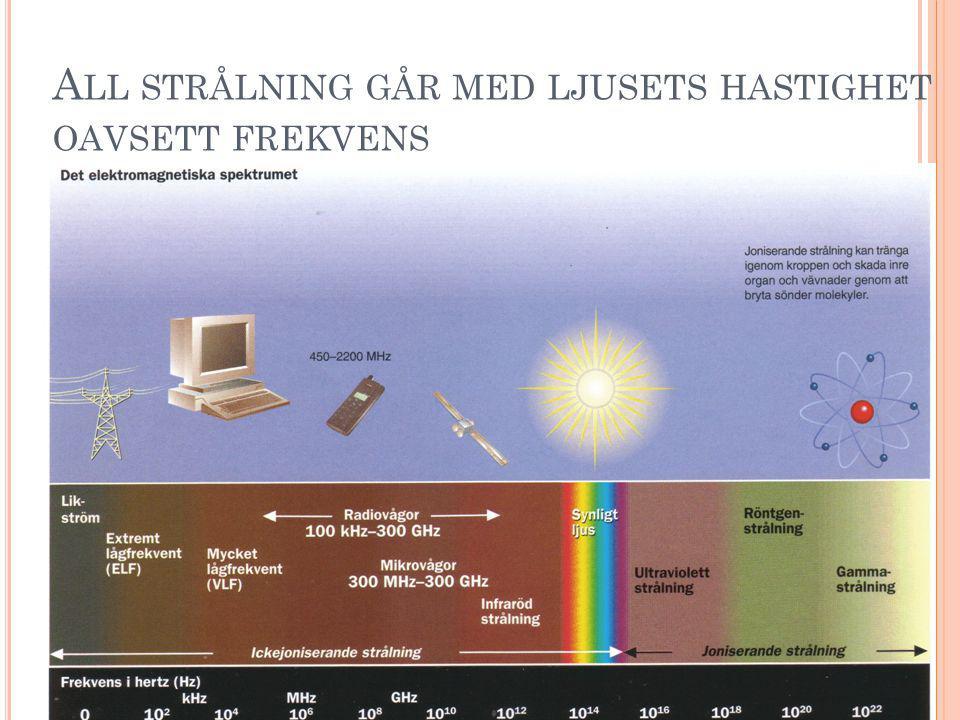 O CH I F INLAND … Hudcancer Täckning från tre FM- sändare Copyright Hallberg Independent Research 2008
