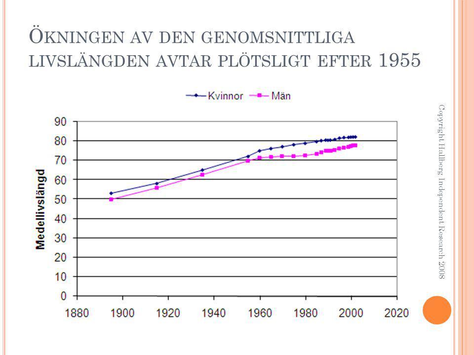Copyright Hallberg Independent Research 2008 R ESONANSEFFEKTER FRÅN FM Kroppen är i resonans (halvvågsresonans) vid frekvenser runt 100 MHz.