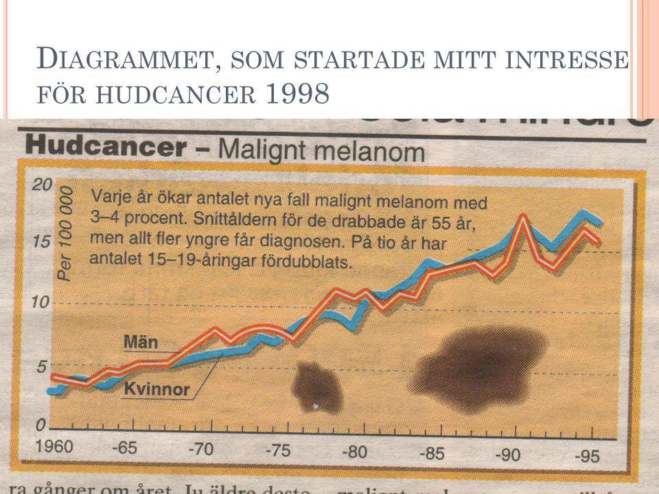 Copyright Hallberg Independent Research 2008 M ALIGNT MELANOM UPPKOMMER OFTAST PÅ ICKE SOLBELYSTA DELAR AV KROPPEN.