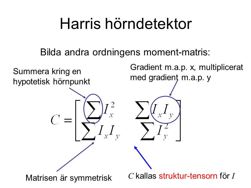 Harris hörndetektor Bilda andra ordningens moment-matris: Summera kring en hypotetisk hörnpunkt Gradient m.a.p. x, multiplicerat med gradient m.a.p. y