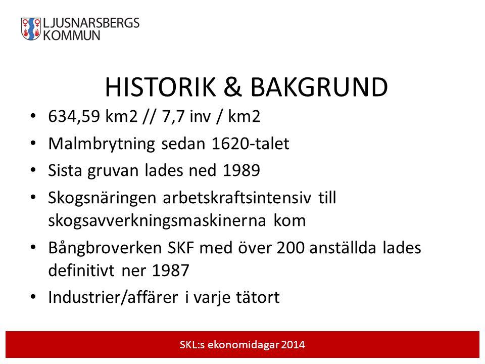 HISTORIK & BAKGRUND 634,59 km2 // 7,7 inv / km2 Malmbrytning sedan 1620-talet Sista gruvan lades ned 1989 Skogsnäringen arbetskraftsintensiv till skogsavverkningsmaskinerna kom Bångbroverken SKF med över 200 anställda lades definitivt ner 1987 Industrier/affärer i varje tätort SKL:s ekonomidagar 2014
