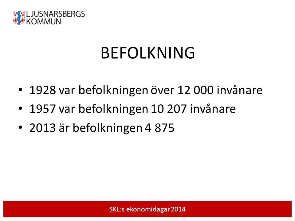 BEFOLKNING 1928 var befolkningen över 12 000 invånare 1957 var befolkningen 10 207 invånare 2013 är befolkningen 4 875 SKL:s ekonomidagar 2014