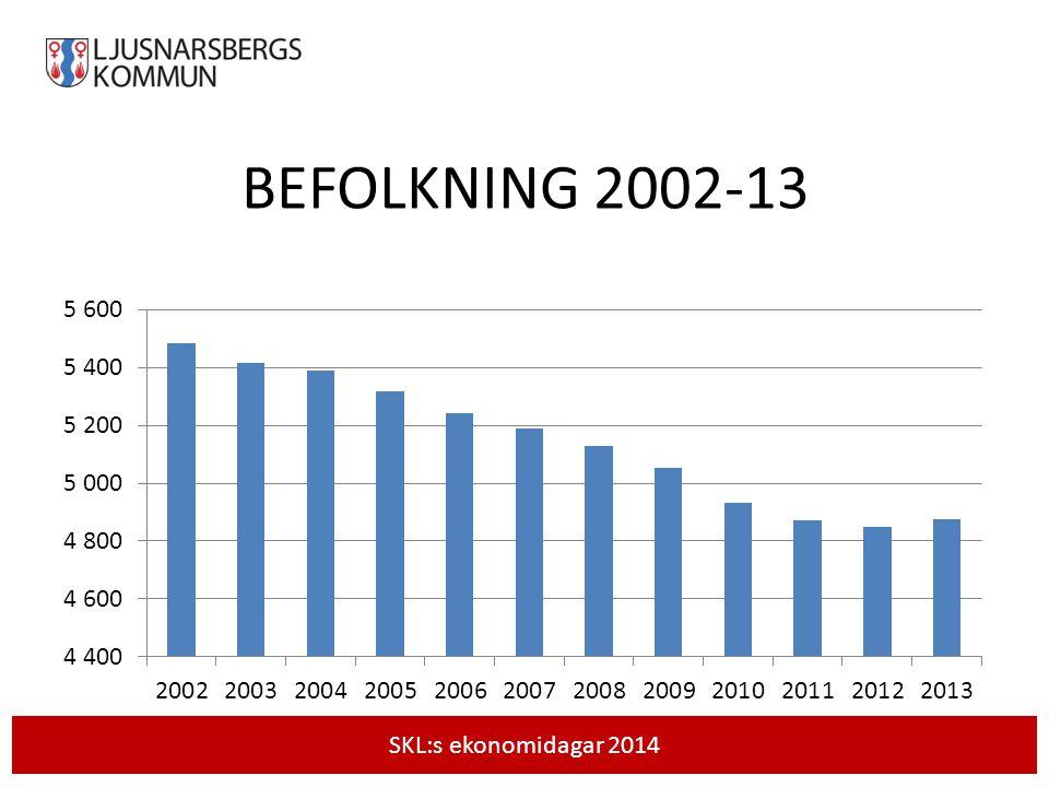 BEFOLKNING Andel invånare 0-18 år16,7 % Andel invånare 0-18 år (riket) 21,4 % Andel invånare 65 - -- år28,3 % Andel invånare 65 - -- år (riket)19,4 % SKLs ekonomidagar 2014