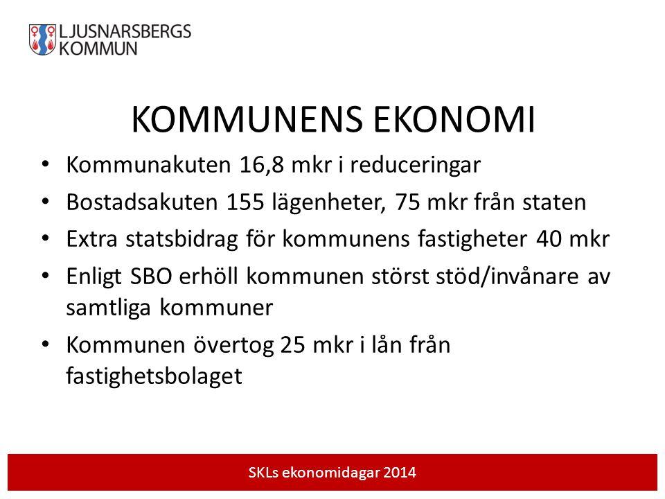 KOMMUNENS EKONOMI IDAG Budgetram 230 mkr (2013) RESULTAT 2002-2013 = 76,3 Mkr Extra nedskrivningar = 27,6 Mkr Sammanlagt resultat = 103,9 Mkr Årligt resultatsnitt = 8,7 Mkr Ljusnarsbergs kommun har haft en god ekonomisk hushållning avseende resultatnivå 2002-2013 SKL:s ekonomidagar 2014