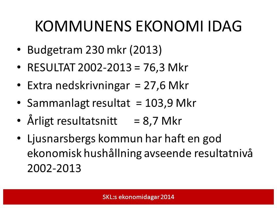 KOMMUNENS EKONOMI IDAG Budgetram 230 mkr (2013) RESULTAT 2002-2013 = 76,3 Mkr Extra nedskrivningar = 27,6 Mkr Sammanlagt resultat = 103,9 Mkr Årligt r