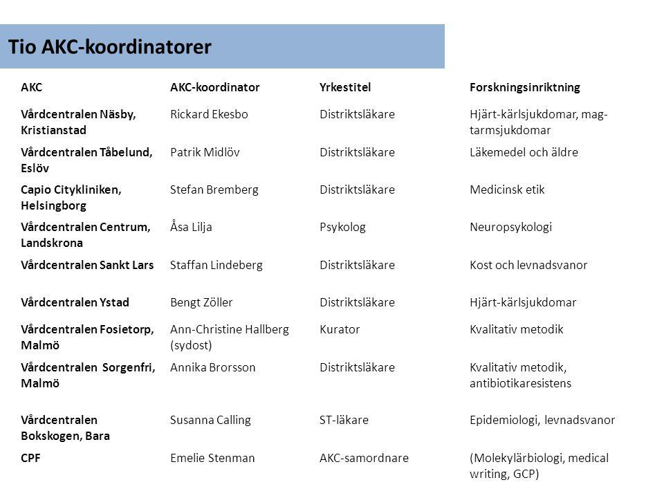 Tio AKC-koordinatorer AKCAKC-koordinatorYrkestitelForskningsinriktning Vårdcentralen Näsby, Kristianstad Rickard EkesboDistriktsläkareHjärt-kärlsjukdo
