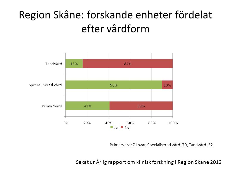 Region Skåne: forskande enheter fördelat efter vårdform Primärvård: 71 svar, Specialiserad vård: 79, Tandvård: 32 Saxat ur Årlig rapport om klinisk fo