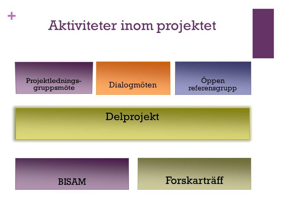 + Aktiviteter inom projektet BISAM Dialogmöten Forskarträff Delprojekt Öppen referensgrupp