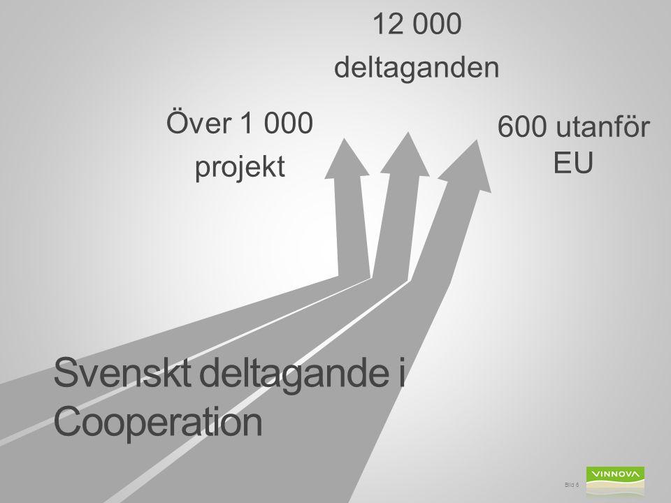 Sverige får Bild 7 28 % av projekten 3,9 % av budgeten