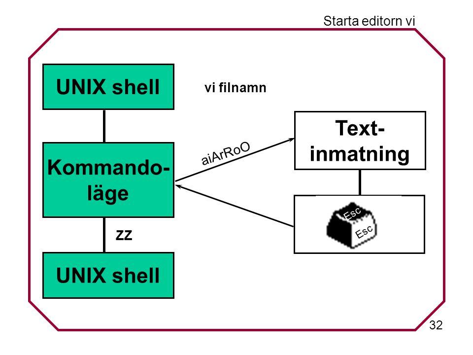 32 Starta editorn vi UNIX shell Kommando- läge Text- inmatning Esc aiArRoO ZZ vi filnamn