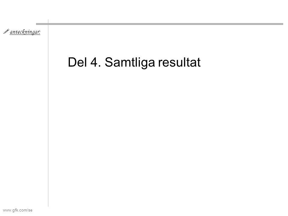www.gfk.com/se Del 4. Samtliga resultat  anteckningar: