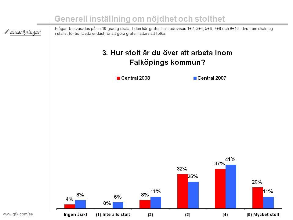 www.gfk.com/se  anteckningar: Generell inställning om nöjdhet och stolthet Frågan besvarades på en 10-gradig skala. I den här grafen har redovisas 1+