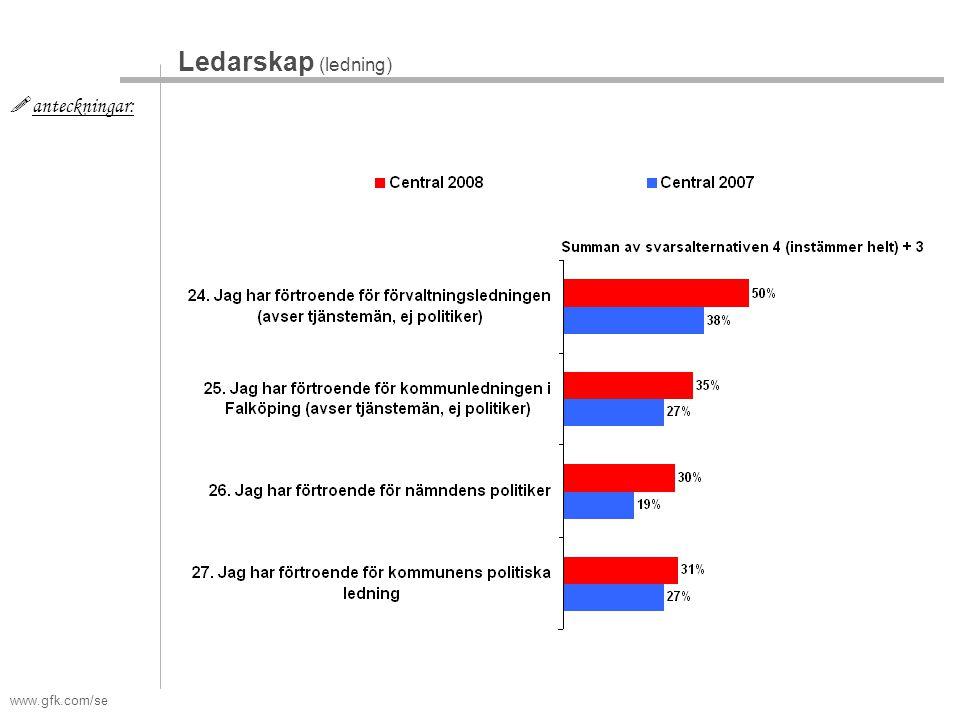 www.gfk.com/se  anteckningar: Ledarskap (ledning)