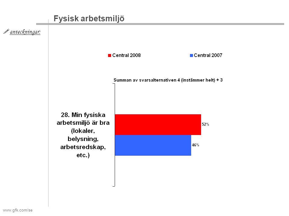 www.gfk.com/se  anteckningar: Fysisk arbetsmiljö