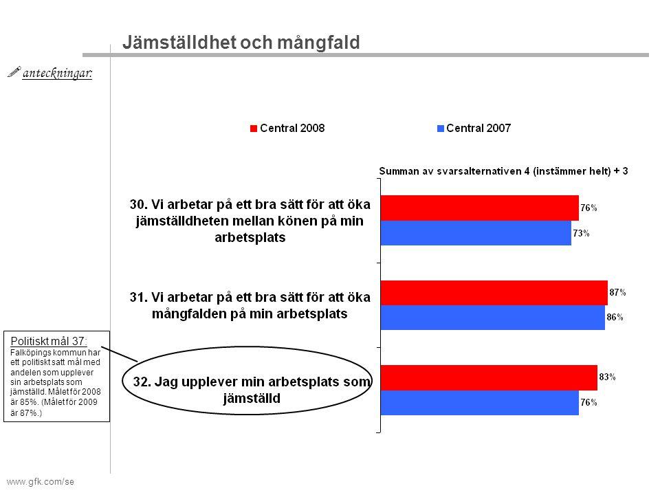 www.gfk.com/se  anteckningar: Jämställdhet och mångfald Politiskt mål 37: Falköpings kommun har ett politiskt satt mål med andelen som upplever sin arbetsplats som jämställd.