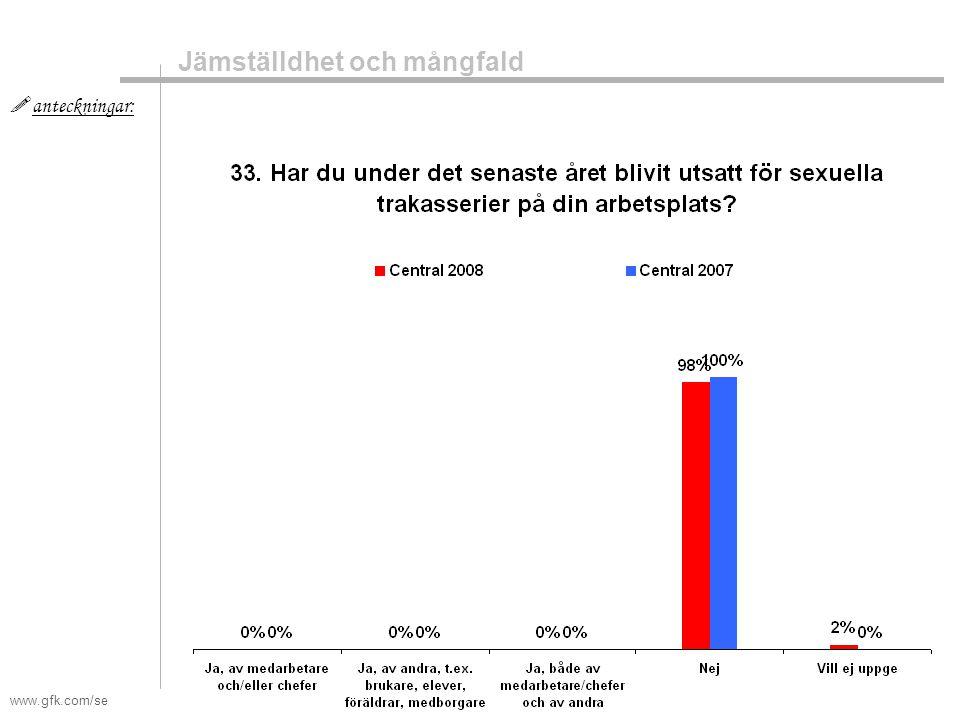 www.gfk.com/se  anteckningar: Jämställdhet och mångfald