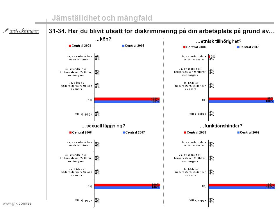 www.gfk.com/se  anteckningar: Jämställdhet och mångfald 31-34. Har du blivit utsatt för diskriminering på din arbetsplats på grund av…