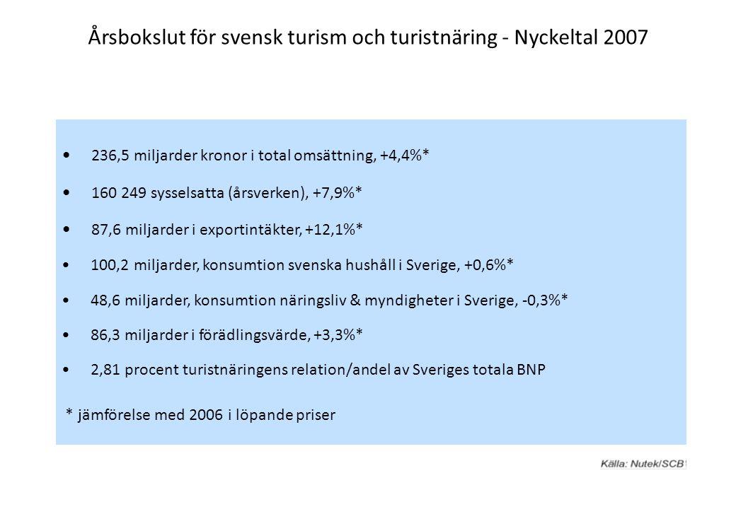 Årsbokslut för svensk turism och turistnäring - Nyckeltal 2007 236,5 miljarder kronor i total omsättning, +4,4%* 160 249 sysselsatta (årsverken), +7,9%* 87,6 miljarder i exportintäkter, +12,1%* 100,2 miljarder, konsumtion svenska hushåll i Sverige, +0,6%* 48,6 miljarder, konsumtion näringsliv & myndigheter i Sverige, -0,3%* 86,3 miljarder i förädlingsvärde, +3,3%* 2,81 procent turistnäringens relation/andel av Sveriges totala BNP * jämförelse med 2006 i löpande priser