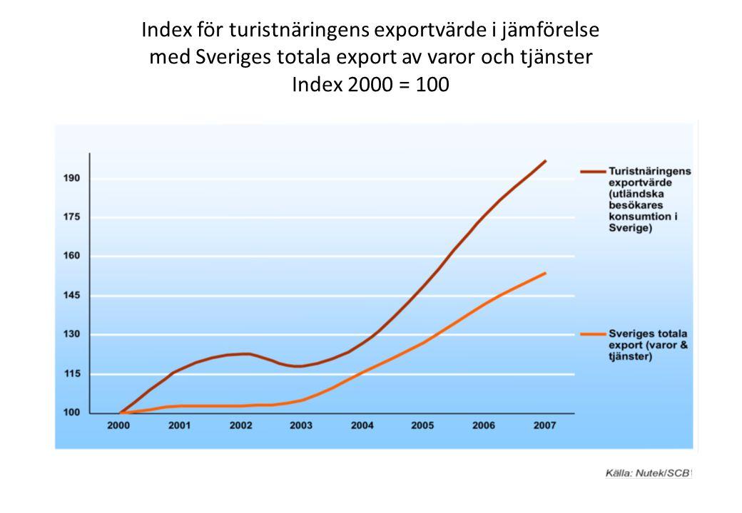 Index för turistnäringens exportvärde i jämförelse med Sveriges totala export av varor och tjänster Index 2000 = 100