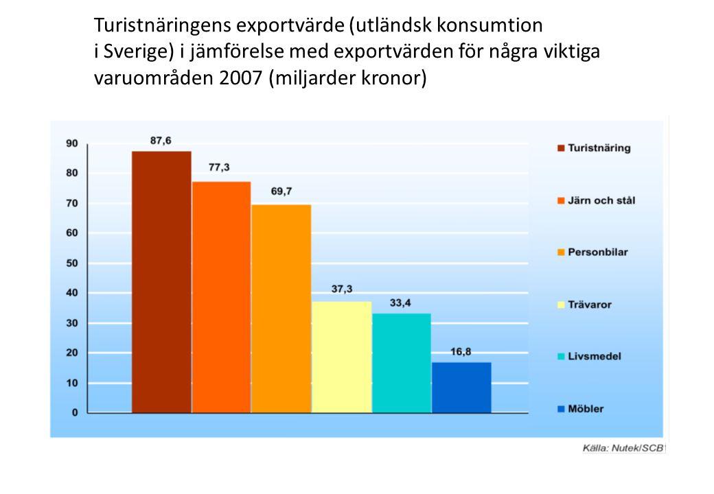Turistnäringens exportvärde (utländsk konsumtion i Sverige) i jämförelse med exportvärden för några viktiga varuområden 2007 (miljarder kronor)