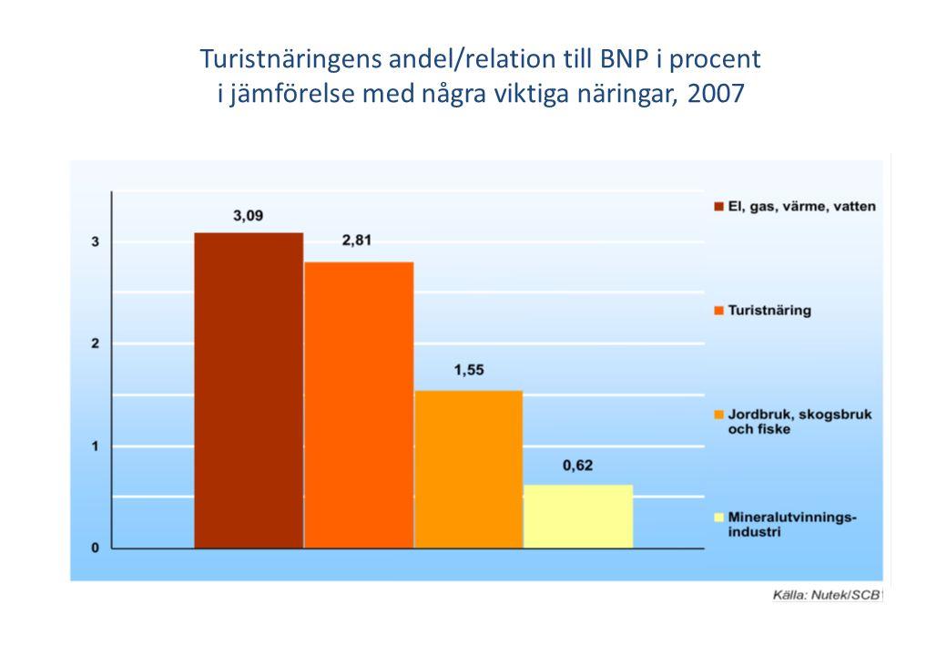 Turistnäringens andel/relation till BNP i procent i jämförelse med några viktiga näringar, 2007