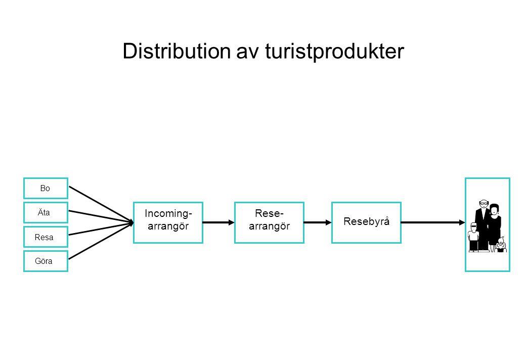 Distribution av turistprodukter Incoming- arrangör Rese- arrangör Resebyrå Bo Äta Resa Göra