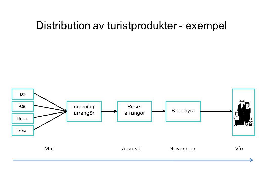 Distribution av turistprodukter - exempel Incoming- arrangör Rese- arrangör Resebyrå Bo Äta Resa Göra MajAugustiNovemberVår