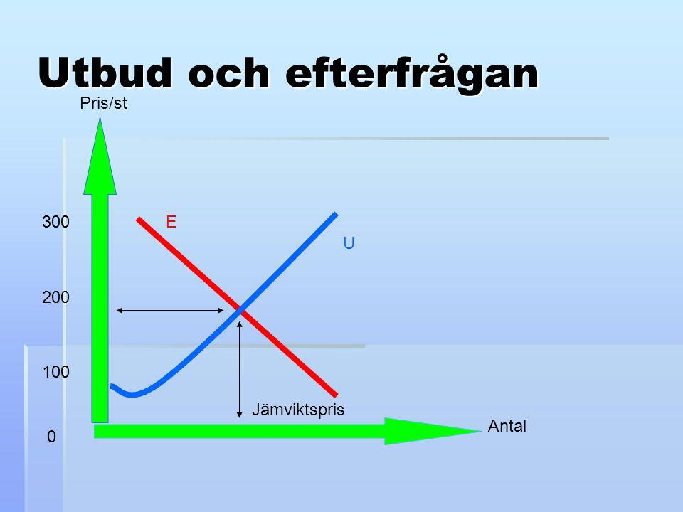 Utbud och efterfrågan Antal Pris/st 100 300 200 0 E U Jämviktspris