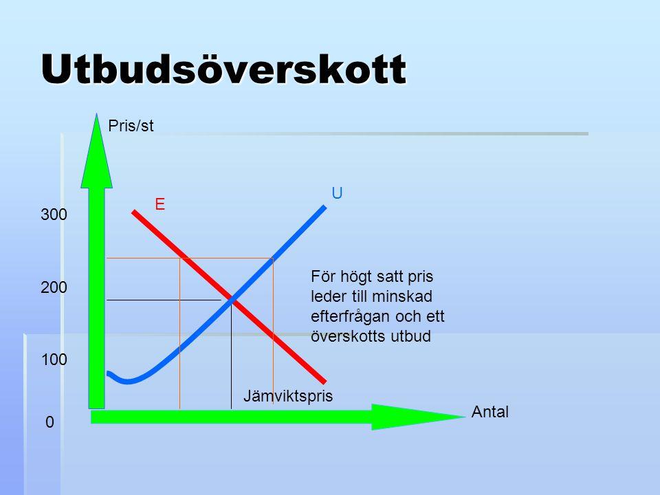 Utbudsöverskott Antal Pris/st E U Jämviktspris För högt satt pris leder till minskad efterfrågan och ett överskotts utbud 300 200 100 0