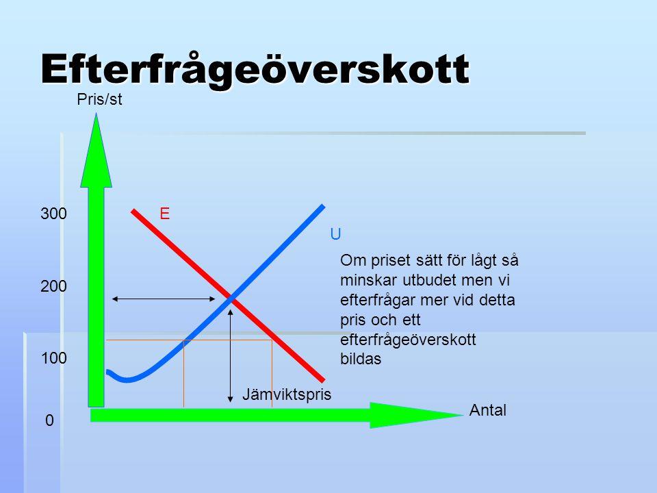 Efterfrågeöverskott Antal Pris/st 100 300 200 0 E U Jämviktspris Om priset sätt för lågt så minskar utbudet men vi efterfrågar mer vid detta pris och