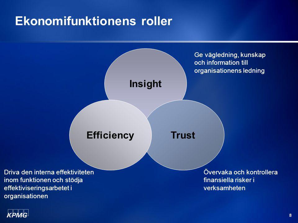 8 Ekonomifunktionens roller Insight TrustEfficiency Ge vägledning, kunskap och information till organisationens ledning Övervaka och kontrollera finansiella risker i verksamheten Driva den interna effektiviteten inom funktionen och stödja effektiviseringsarbetet i organisationen