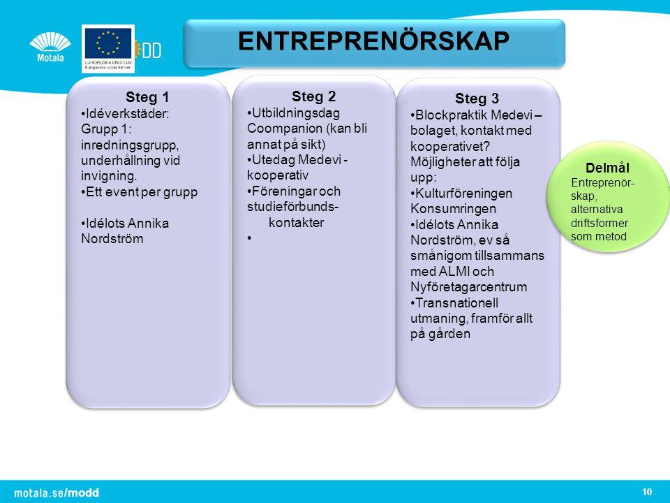 /modd 10 ENTREPRENÖRSKAP Steg 1 Idéverkstäder: Grupp 1: inredningsgrupp, underhållning vid invigning. Ett event per grupp Idélots Annika Nordström Ste