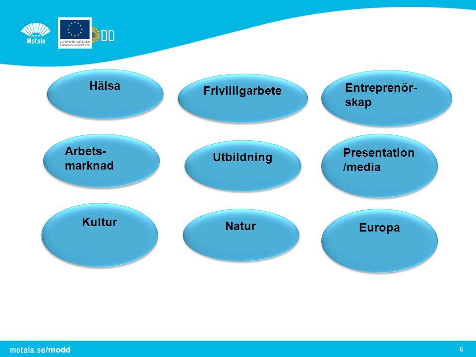 /modd 6 Hälsa Utbildning Frivilligarbete Presentation /media Entreprenör- skap Arbets- marknad Arbets- marknad Europa Natur Kultur