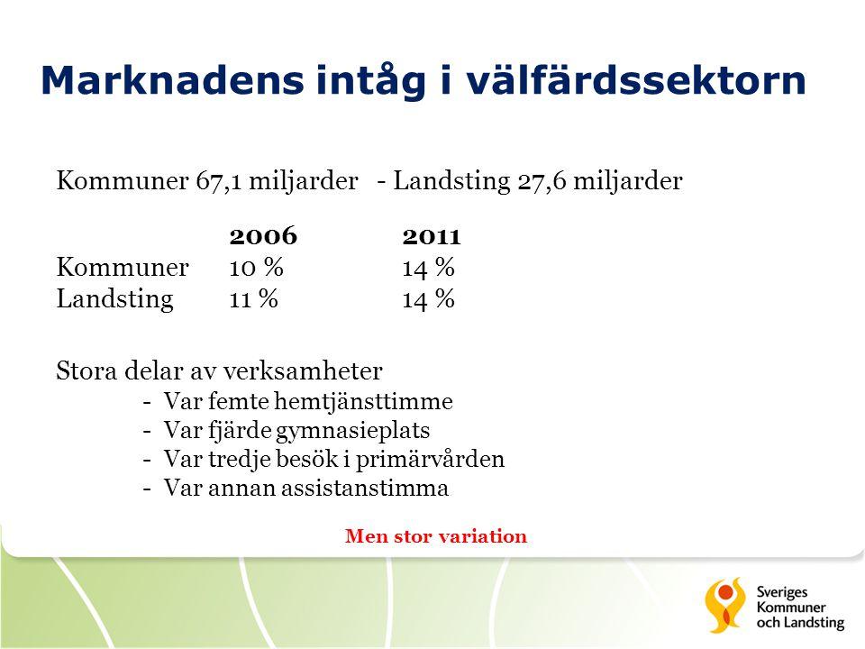 Marknadens intåg i välfärdssektorn Kommuner 67,1 miljarder - Landsting 27,6 miljarder 20062011 Kommuner10 %14 % Landsting11 %14 % Stora delar av verks