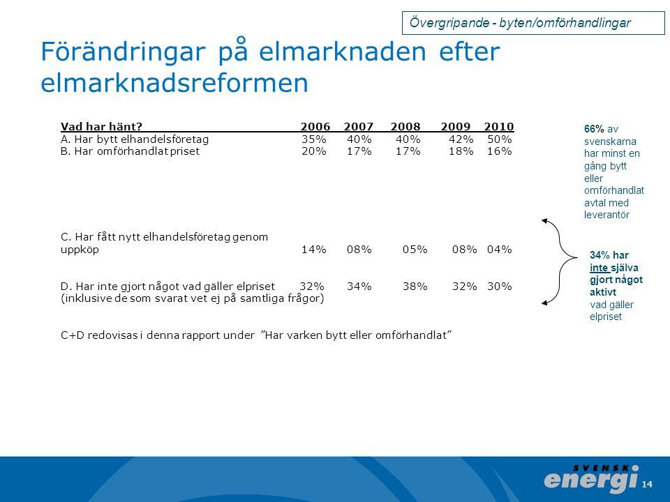 14 Förändringar på elmarknaden efter elmarknadsreformen Vad har hänt.