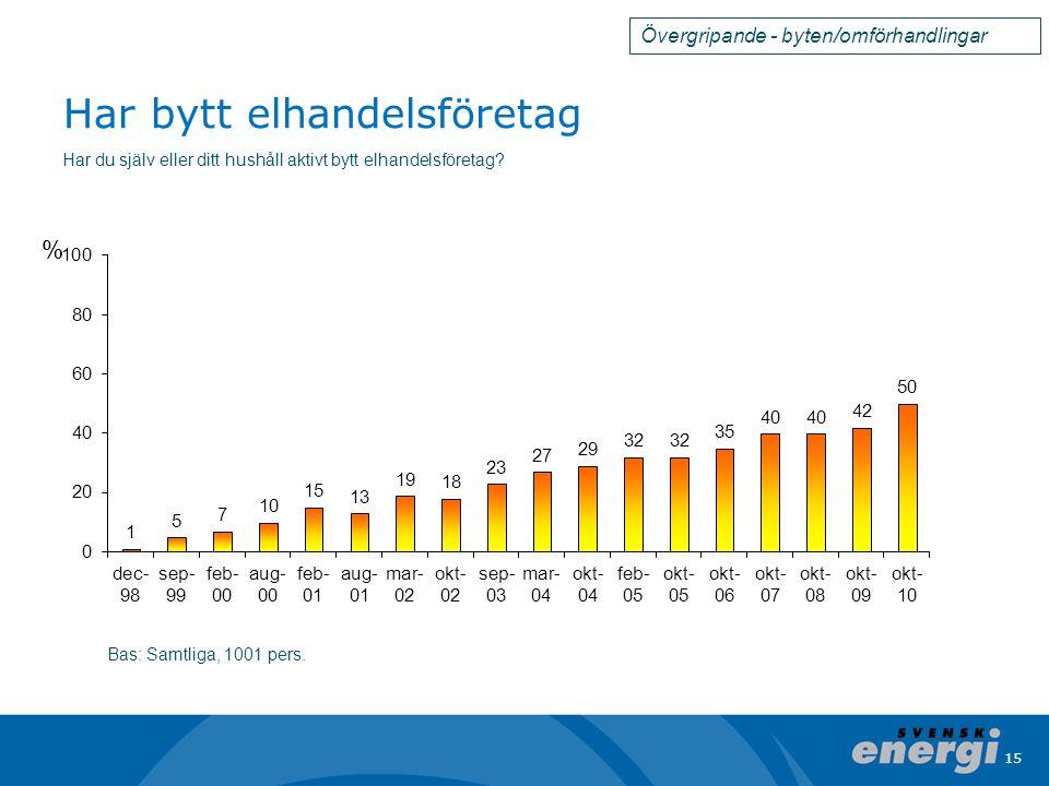 15 Har bytt elhandelsföretag Bas: Samtliga, 1001 pers.