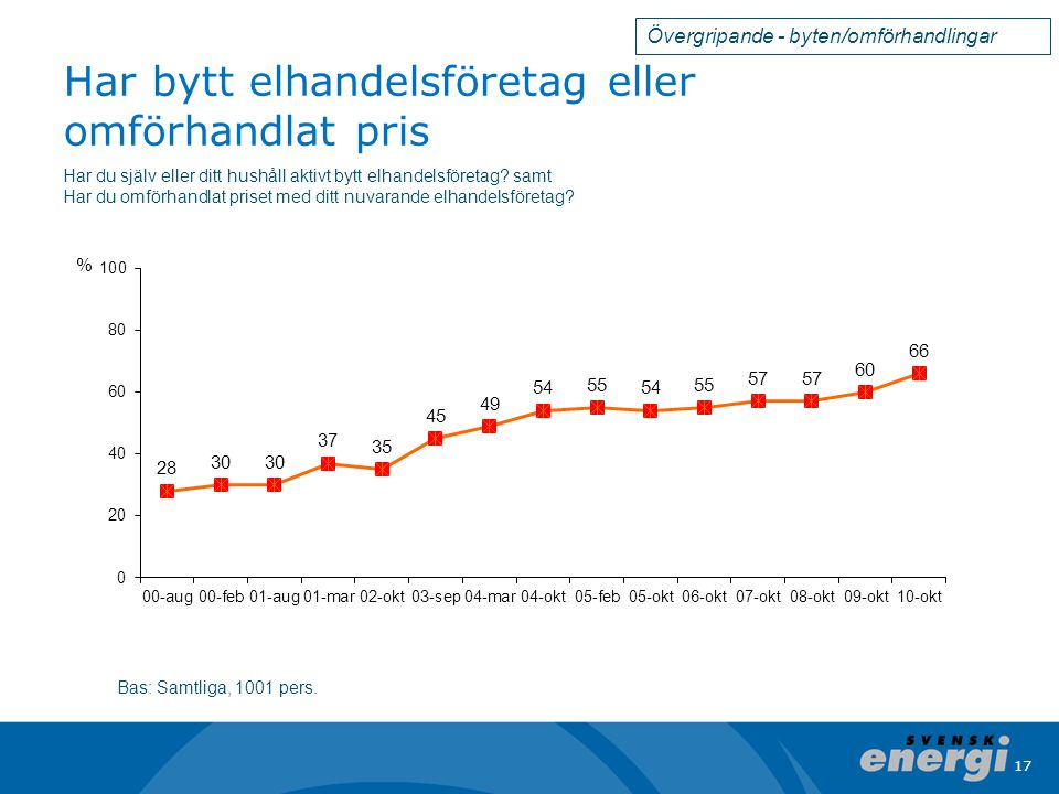 17 Har bytt elhandelsföretag eller omförhandlat pris Bas: Samtliga, 1001 pers.