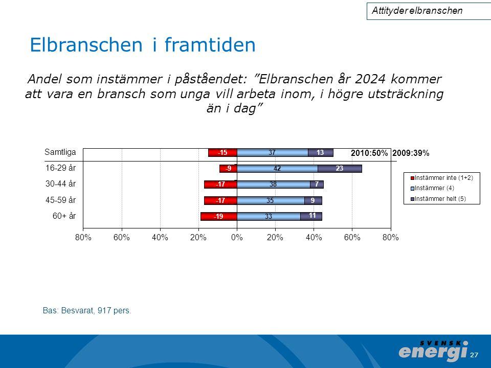27 Elbranschen i framtiden Bas: Besvarat, 917 pers.