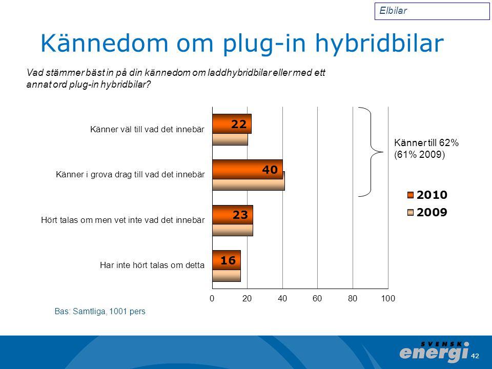 42 Kännedom om plug-in hybridbilar Bas: Samtliga, 1001 pers Vad stämmer bäst in på din kännedom om laddhybridbilar eller med ett annat ord plug-in hybridbilar.