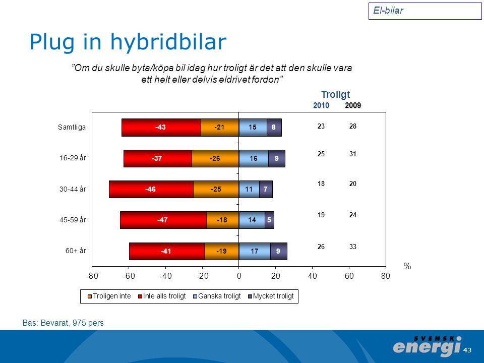 43 Plug in hybridbilar Bas: Bevarat, 975 pers 2010 23 25 18 19 26 El-bilar Om du skulle byta/köpa bil idag hur troligt är det att den skulle vara ett helt eller delvis eldrivet fordon 2009 28 31 20 24 33 Troligt