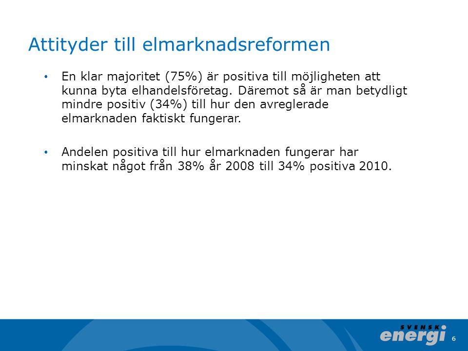 6 Attityder till elmarknadsreformen En klar majoritet (75%) är positiva till möjligheten att kunna byta elhandelsföretag.