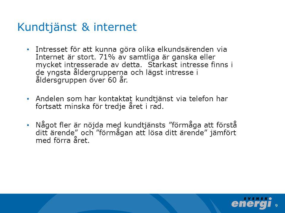 9 Kundtjänst & internet Intresset för att kunna göra olika elkundsärenden via Internet är stort.